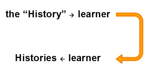 history learner