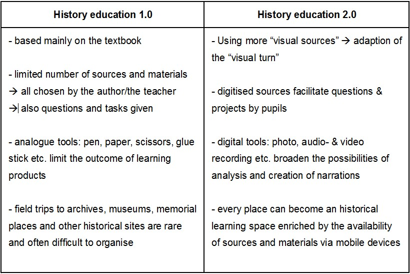 Table history education 20