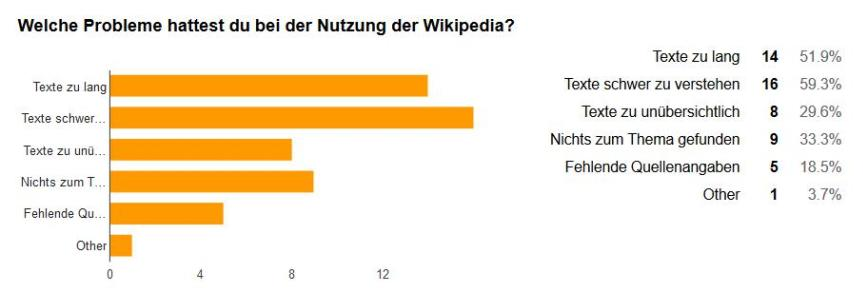 Wikipedia Nutzung Probleme