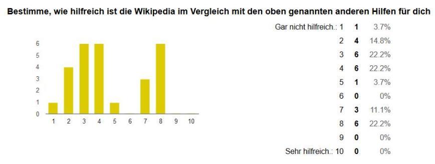 Wikipedia wie hilfreich
