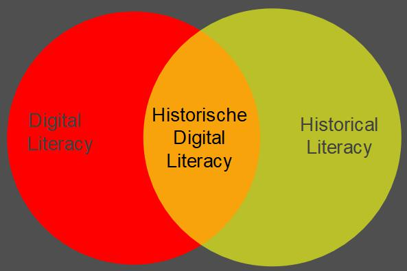 historische digital literacy
