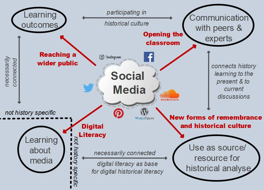 Social Media in the History Classroom
