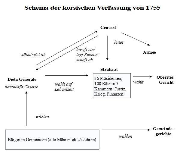 Schema Verfassung Korsika 1755